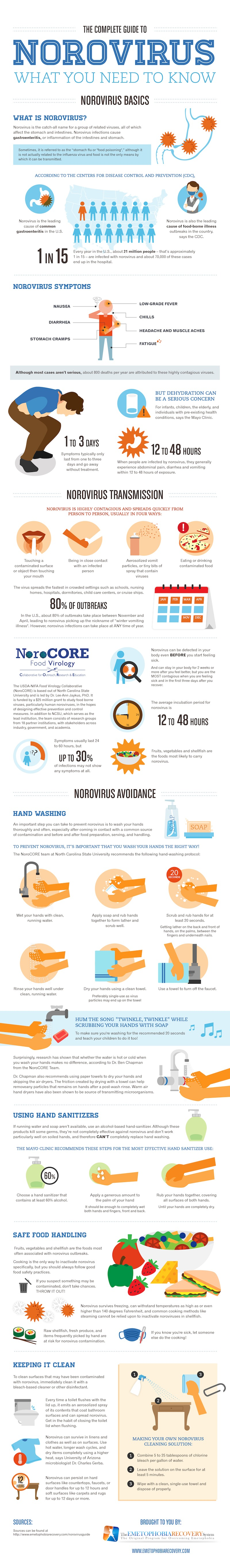 The Complete Guide to Norovirus